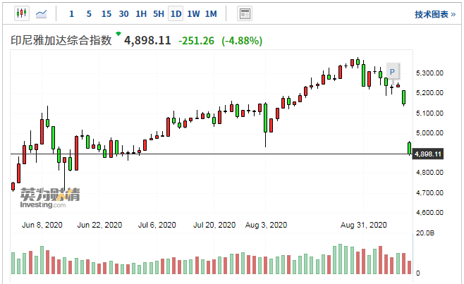 印尼股市近两周已经累计下跌近10%。