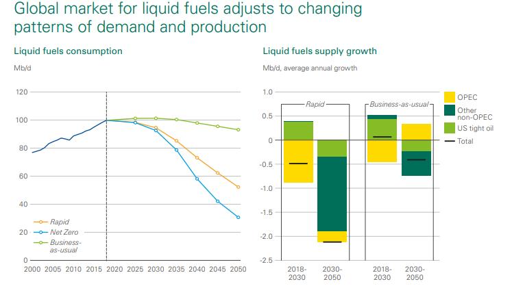 三种情形下全球能源消费预期(资料来源:英国石油)
