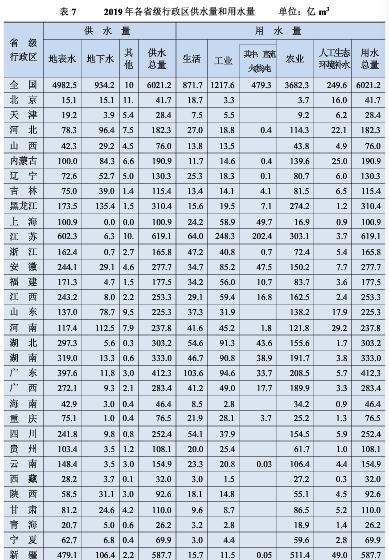 来源:《2019年中国水资源公报》