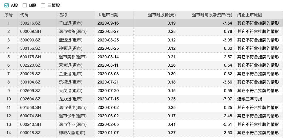 年内退市的A股公司(资料来源:WIND)