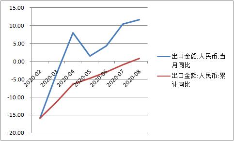 今年以来各月出口同比和累计同比增速(单位:%)(数据来源:Wind资讯)