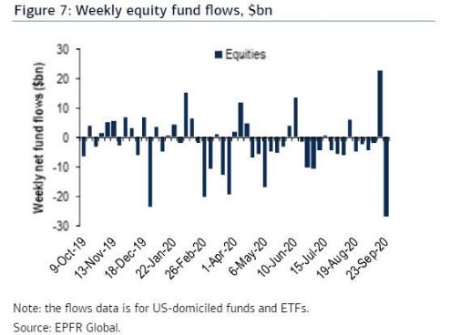 美股上周遭遇资金大幅流出(资料来源:EPFR,美银美林)