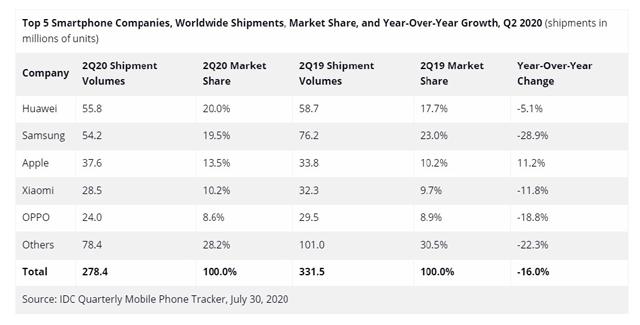 行业调研机构IDC也公布了2020年第二季度手机市场出货量排名。