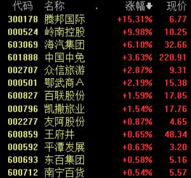 """国庆、中秋假期激发""""假日效应"""",免税概念持续走强"""