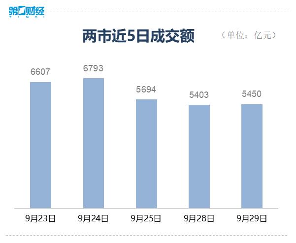 创业板指数收盘上涨1.67%,国防军工板块领涨
