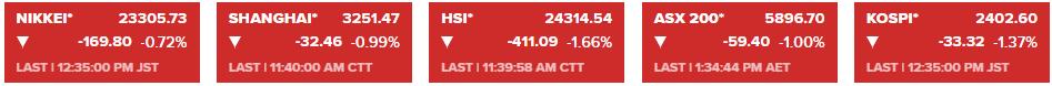 亚太市场早盘表现