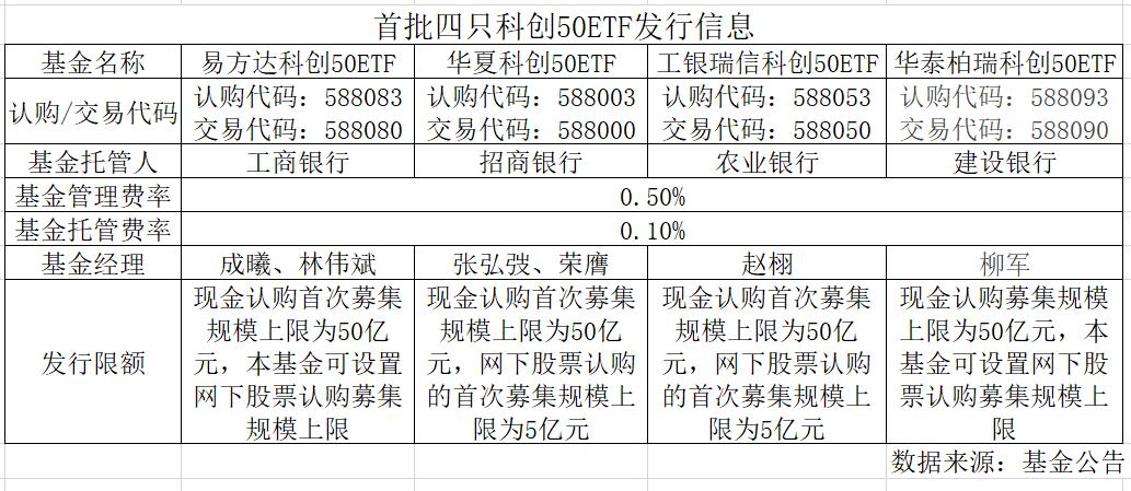 四只科创50ETF单日认购近千亿,仅华夏一家吸金逾400亿元