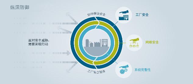 西门子提出涵盖物理安全、网络安全和系统完整性的纵深防御安全理念。