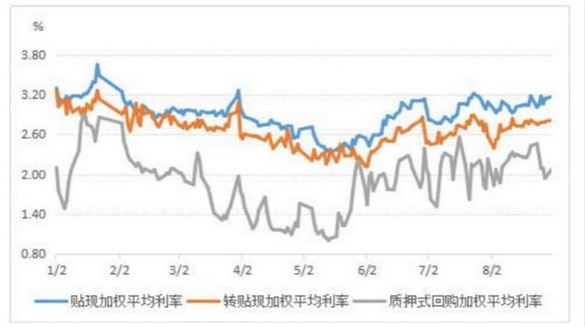 """利率上行票据市场""""降温"""" 短期难现回暖"""