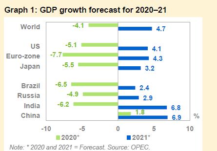 欧佩克下修全球经济前景展望(资料来源:欧佩克8月市场报告)