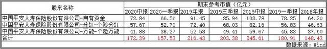 中国平安持股华夏幸福市值变动
