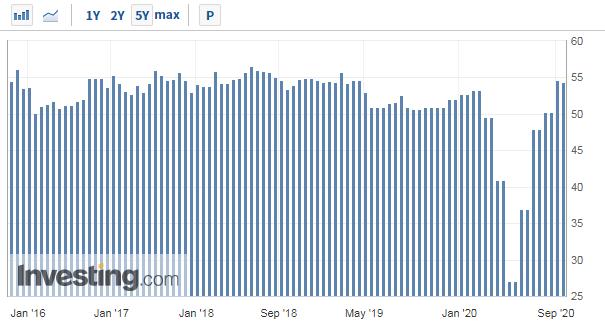 美国9月Markit 综合PMI环比回落