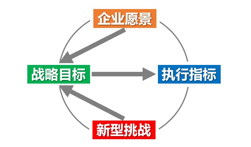 系统思维确立可持续商业目标