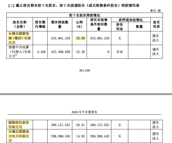 国联证券前十大股东(资料来源:公司公告)