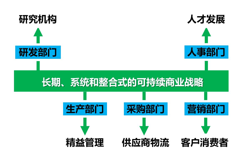 多部门参与和协作的可持续商业实践范式