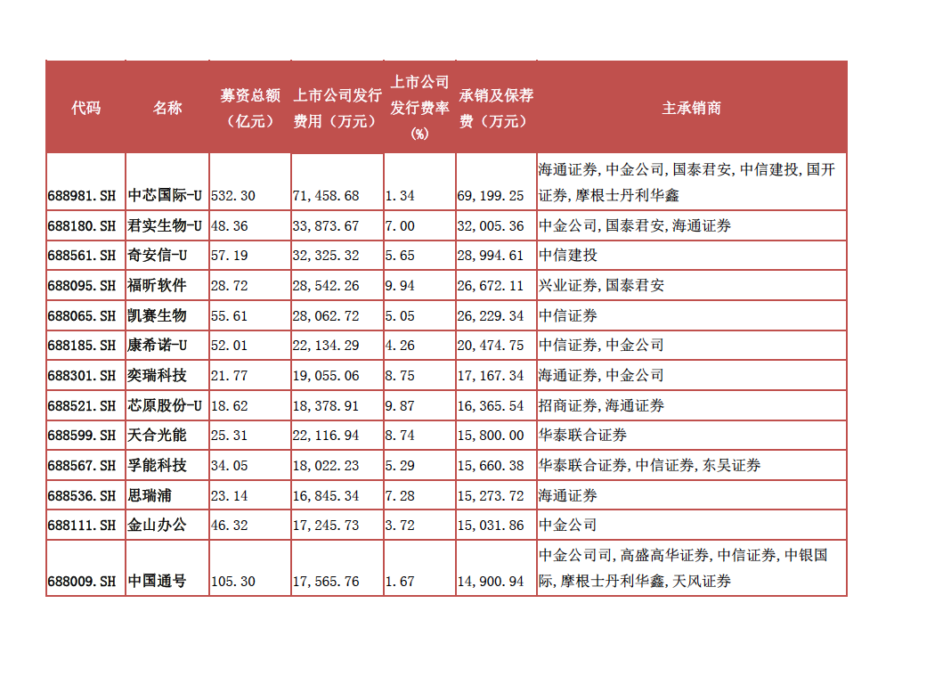 承销与保荐费用居前的科创板公司(资料来源:记者据WIND梳理)
