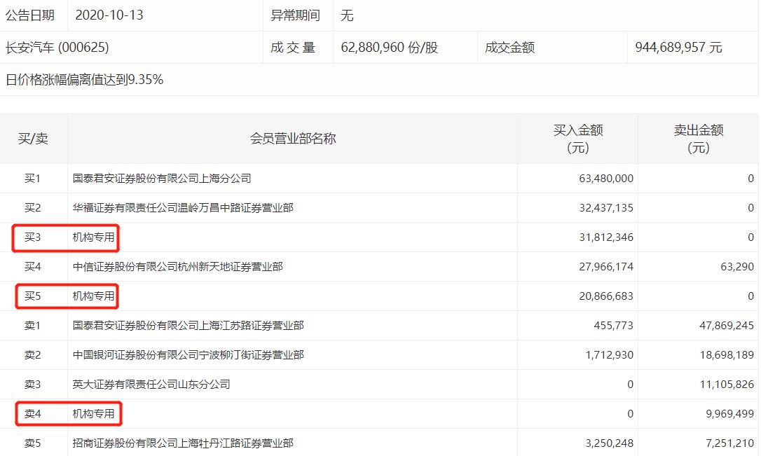 长安汽车涨停,多主力现身龙虎榜,两机构买入5268万元