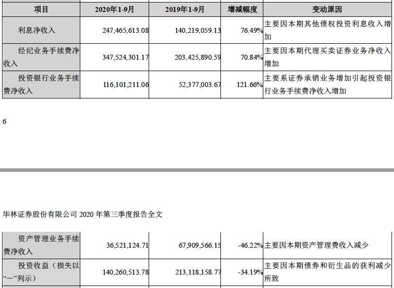 华林证券三季报内容(资料来源:巨潮资讯)