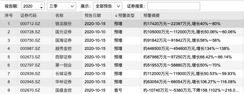 部分券商三季报预告内容(资料来源:WIND)