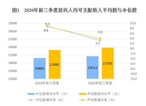 年度人均可支配收入_人均可支配收入