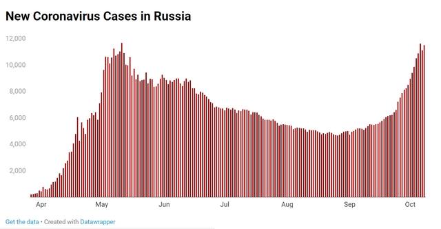 近几日的数据表现,俄罗斯单日确诊的新冠病例数据在一连创新高。