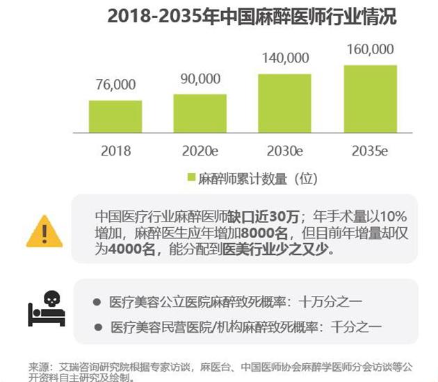 来源:艾瑞咨询《2020年中国医疗美容行业洞察白皮书》