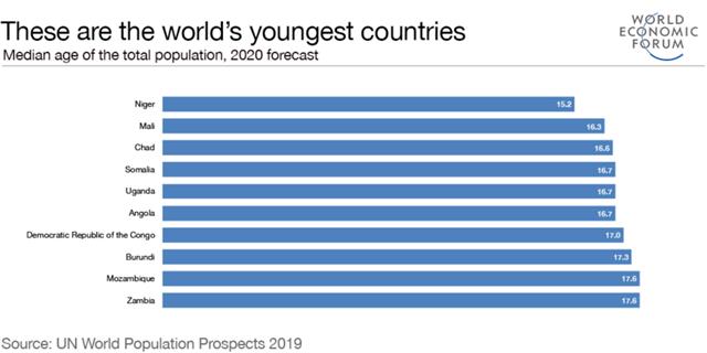 根据联合国2019年世界人口前景报告,世界上最年轻的十大国家均来自非洲。