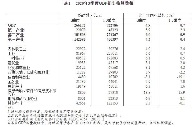 国家统计局:第三季度我国金融业GDP同比增长7.9%