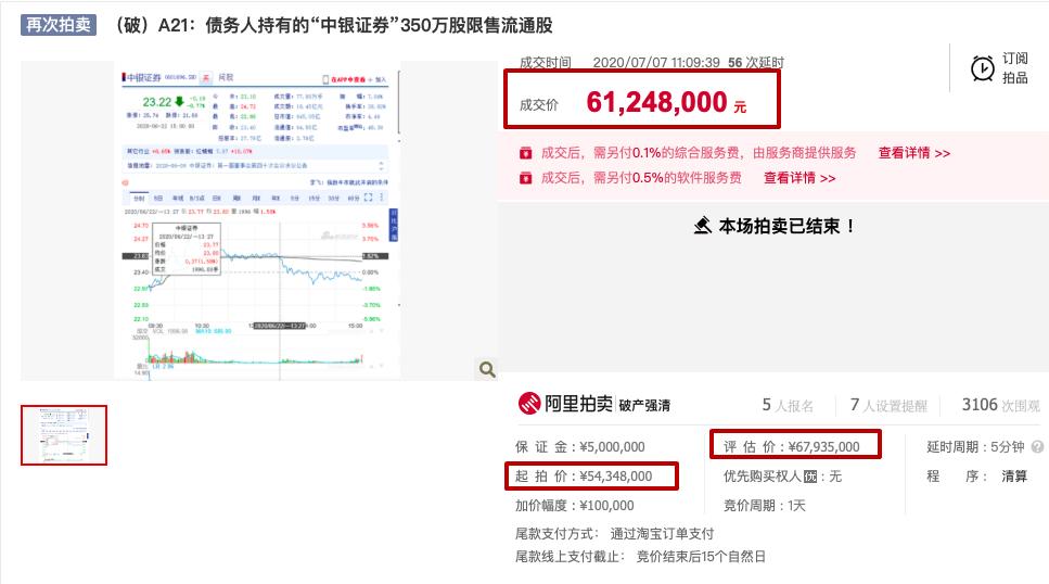 中银证券股权拍卖情况(资料来源:阿里法拍)