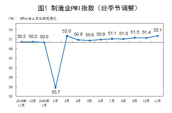 11月PMI为52.1%   连续9个月位于临界点以上