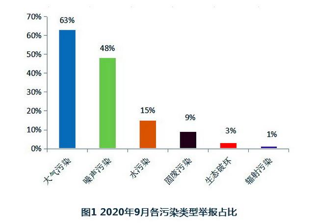 2020年9月各污染类型举报占比。(注:一件举报中可能同时涉及多种问题,因此各污染类型之和≥100%)