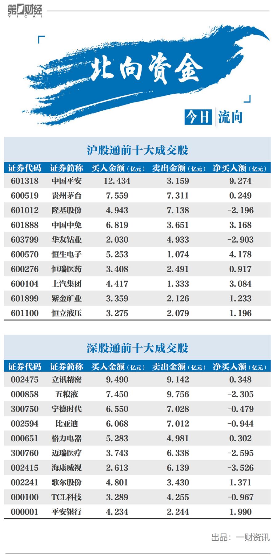 北向资金今日净流入25.89亿元,净买入中国平安9.27亿元