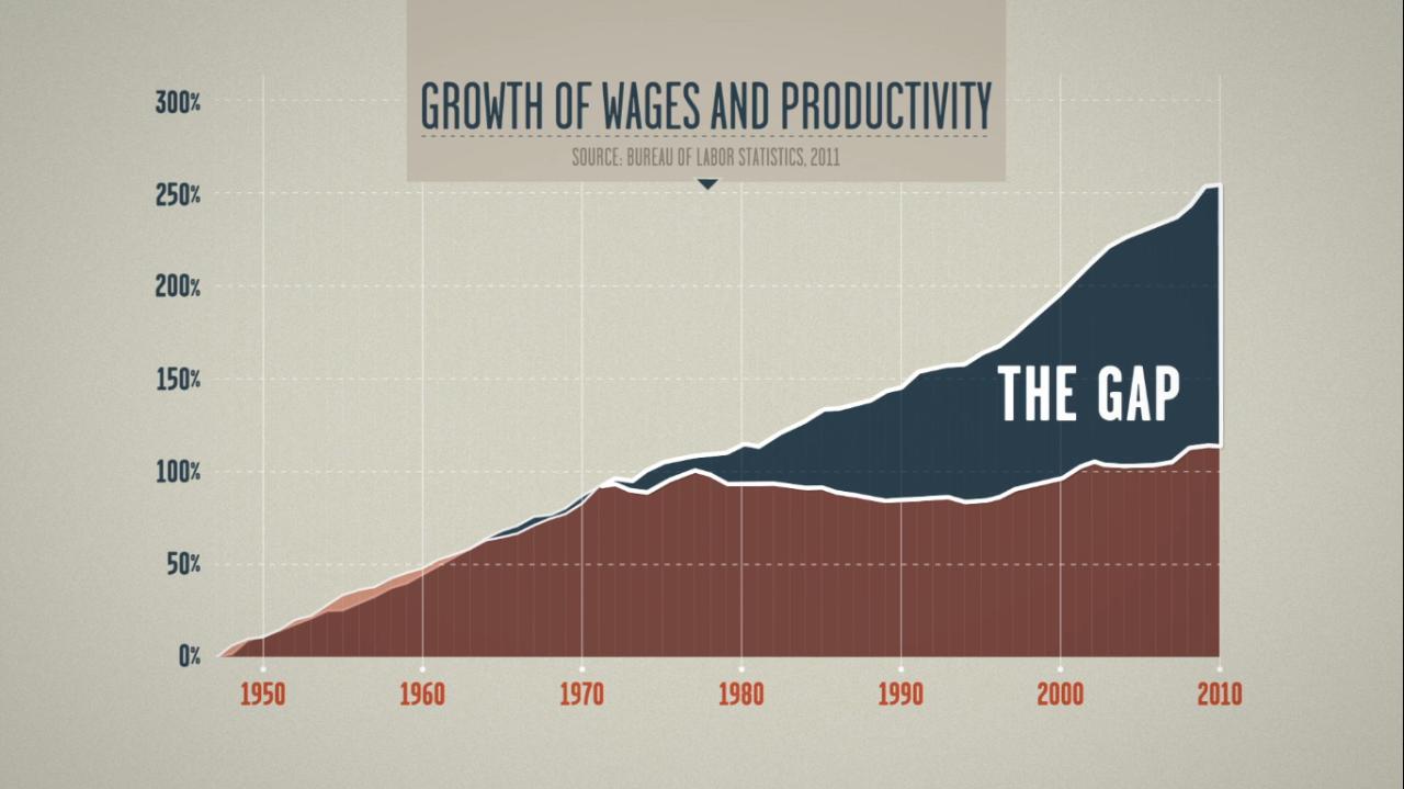 图片来源:《不平等的时代》。