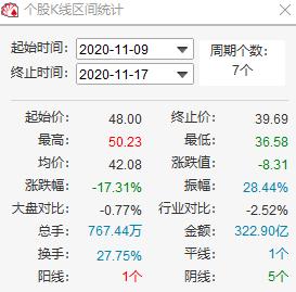 歌尔股份股价止跌回升,两高管增持公司220万股