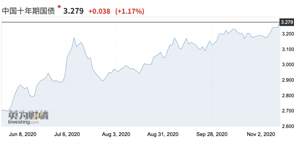 10月金融数据显示经济向好,阴跌半年的债市仍陷泥潭?