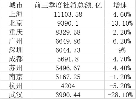 最新十大消费城市:上海稳居榜首