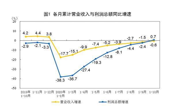 工业企业累计利润年内首次正增长  产业循环逐步畅通