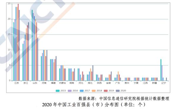 中国工业百强县:40个位于长三角,前十江苏占6席