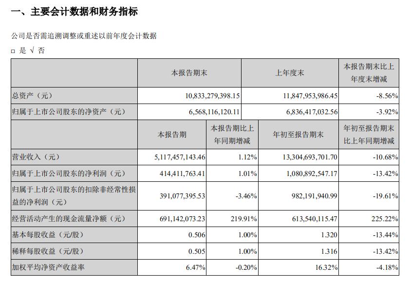 苏泊尔股价3个月回落近25% 出口增加股价为何下跌