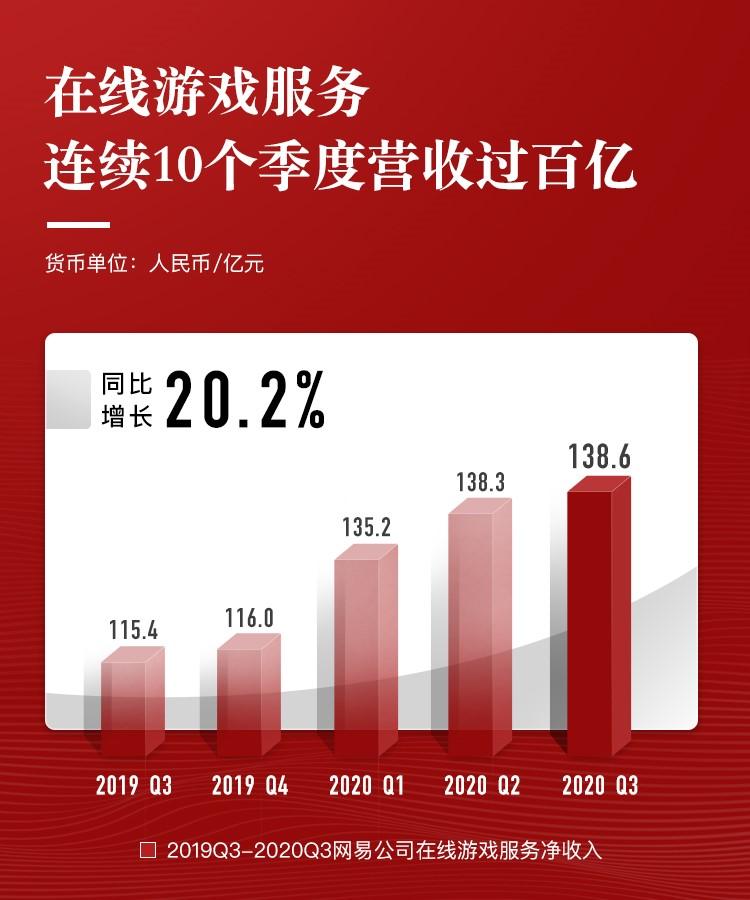 在线游戏持续发力,网易第三季度营收同比增长27.5%