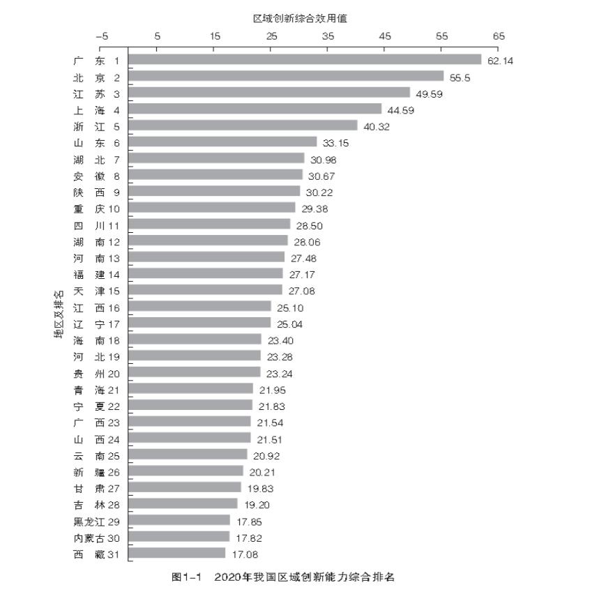 《2020中国区域创新能力评价报告》