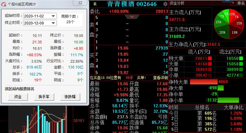 青青稞酒又涨停了,11月至今暴涨逾80%,控股股东已套现9500万元