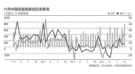 11月中国出口超预期外贸仍保持较高热度,2021年能否延续?