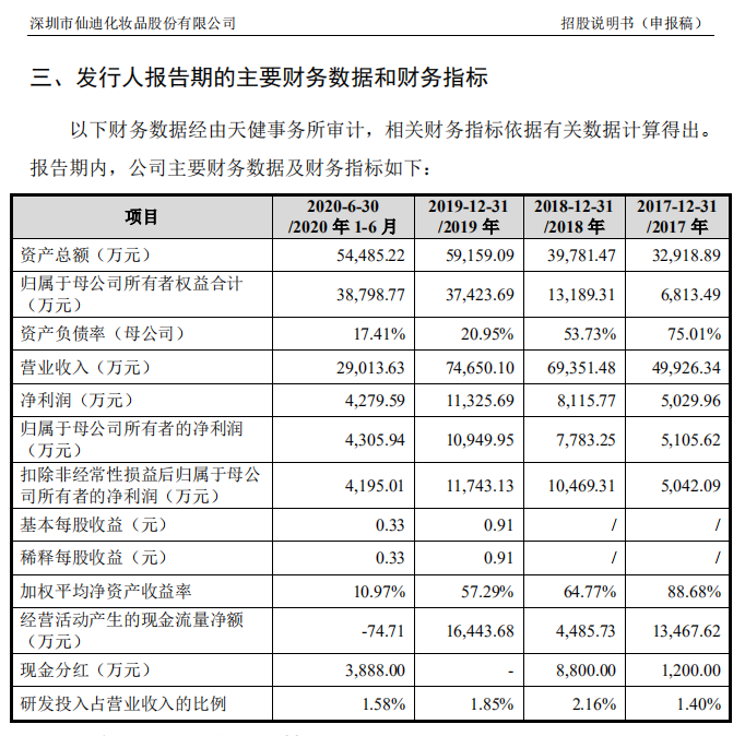 """护肤品市场份额国内企业第15名,仙迪股份上下游都依赖""""巨头"""""""