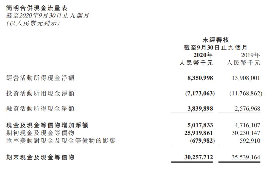 """小米集团计划融资约300亿港元 """"打九折""""配售大跌近10%"""