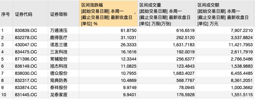 本周累计涨幅居前的精选层个股(资料来源:WIND)