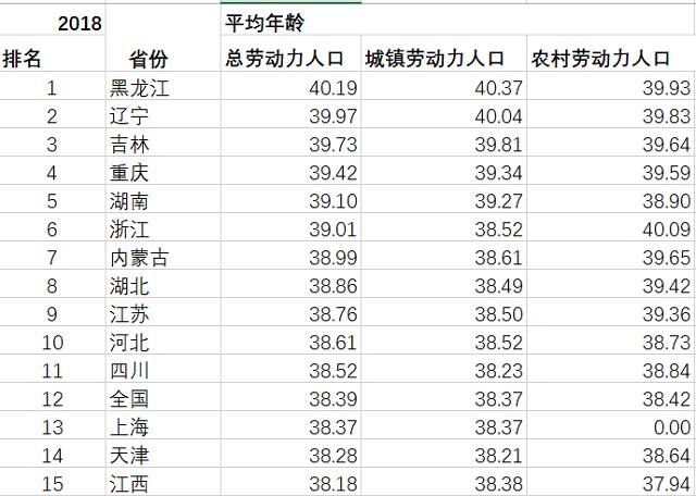 这届打工人在变老:平均劳动力年龄已38.4岁 ,东北最老广东很年轻