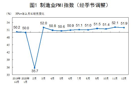制造业继续稳步恢复 中国12月官方制造业PMI为51.9