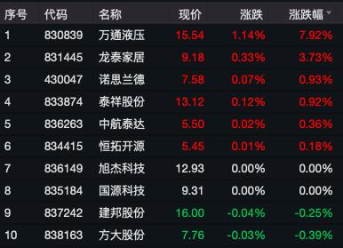 12月2日收盘部分精选层个股表现(资料来源:WIND)