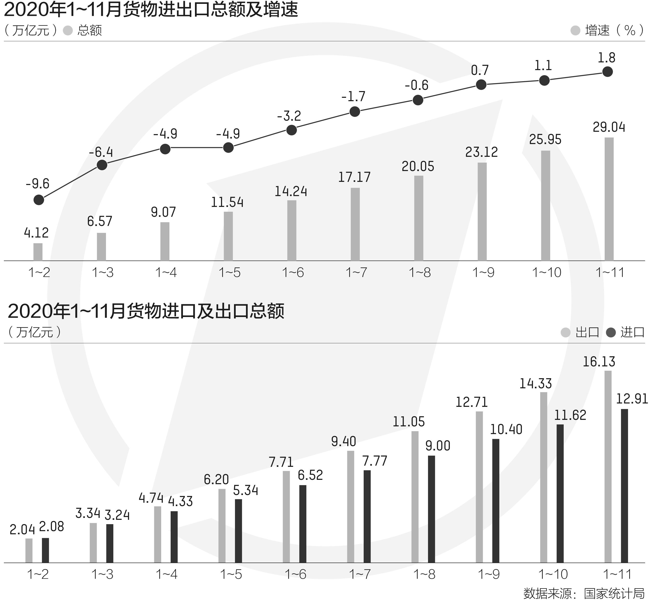 企业线上生意增1221%!出口数据抢眼20年未见的外贸涨势能持续多久